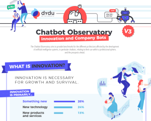 innovation technology survey robots
