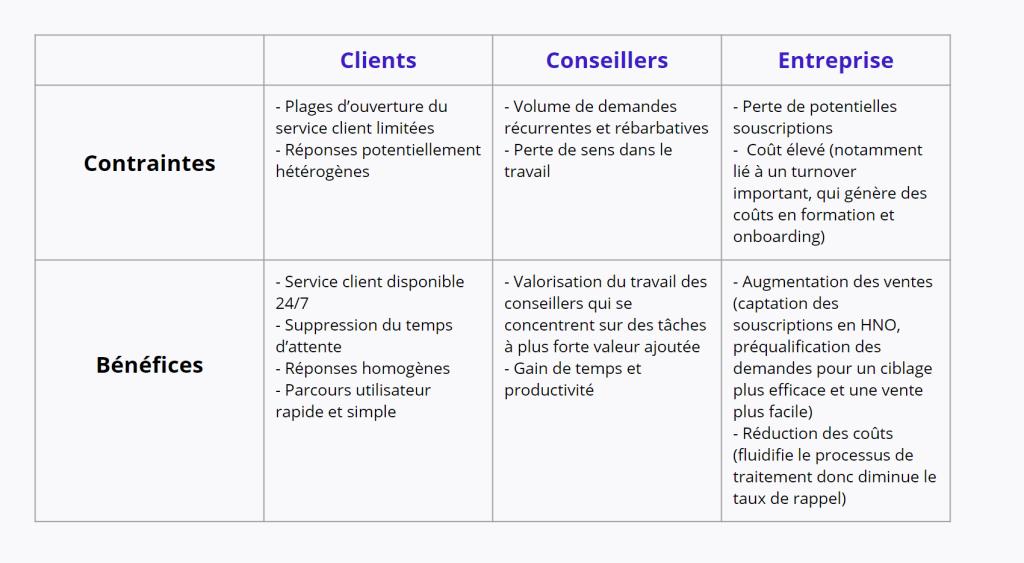 Callbot contraintes bénéfices service client
