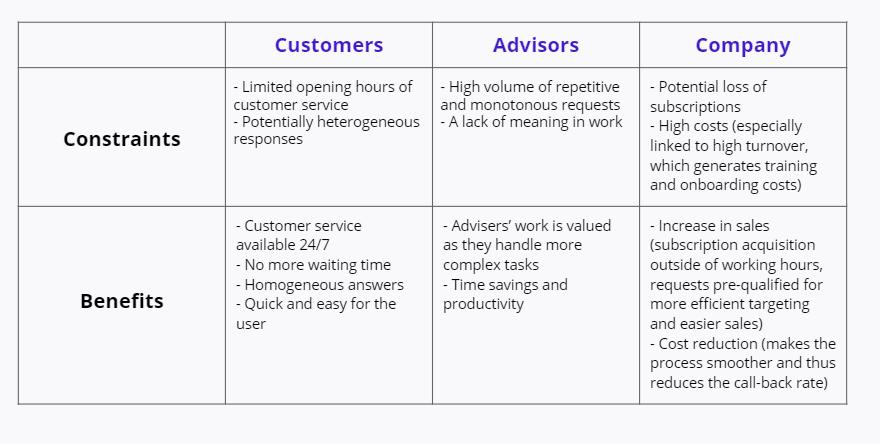 advisors customers constraints benefits