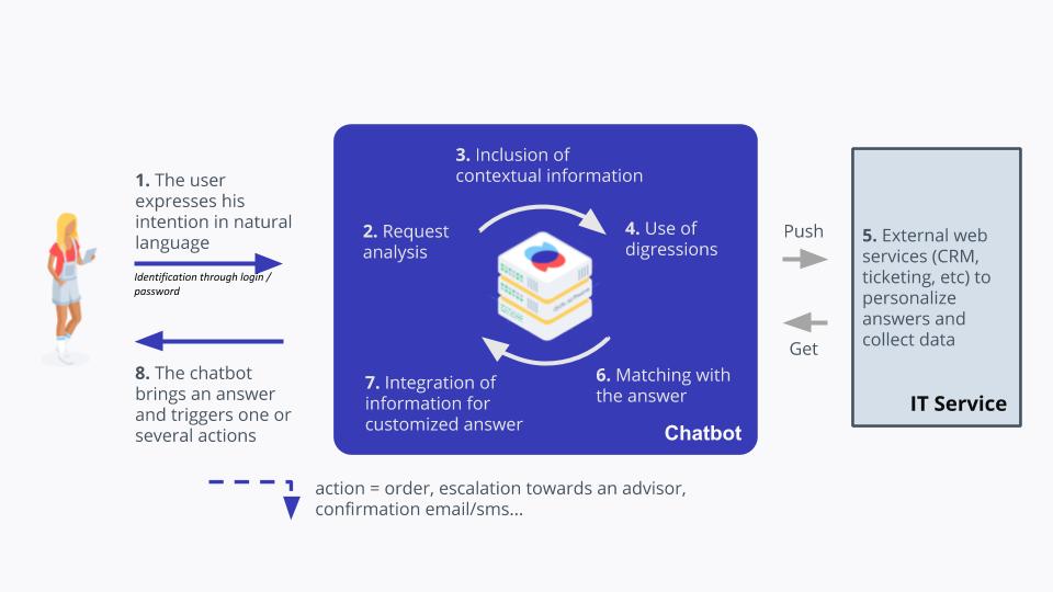 chatbot dydu user machine learning