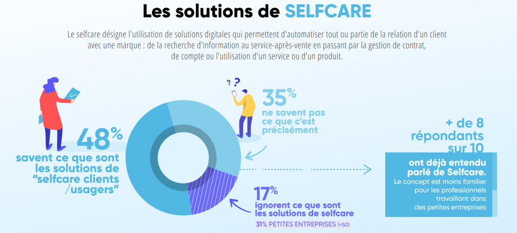 chatbot, callbot, selfcare, relation client, gestion